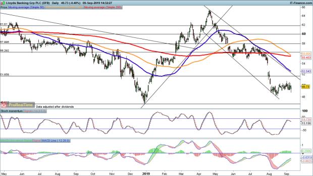 Lloyds shares fall further on PPI news  Where next? | IG AU