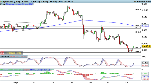 Gold price falls below key support, while Brent crude oil