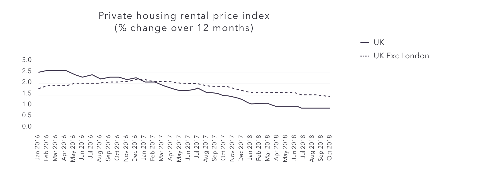 Private housing rental price index