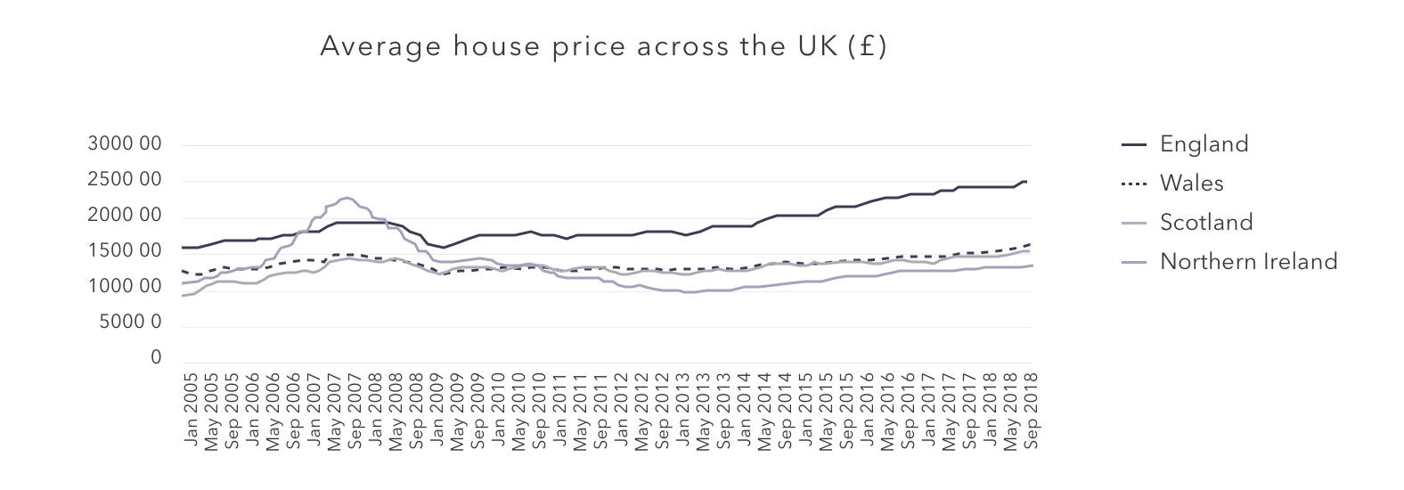 Average UK house prices across the UK