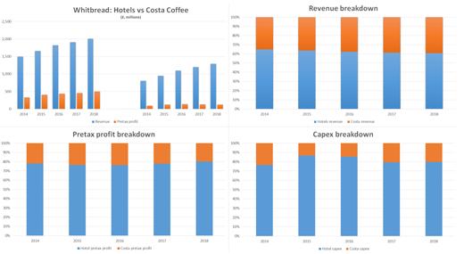 Coca-Cola Buys Costa Coffee: Everything You Need To Know | IG UK | IG AU