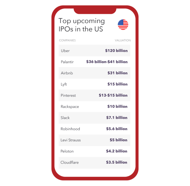 What are the Best Upcoming IPOs in 2019? | IG AU