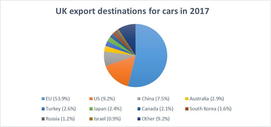 Export destinations chart