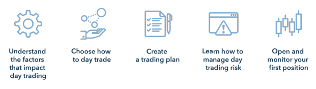 Top Day Trading Strategies For