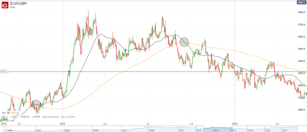 A Traders' Guide to Moving Average (MA) Strategies   IG AU
