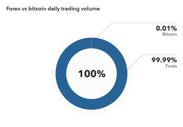 prekyba forex vs bitcoin