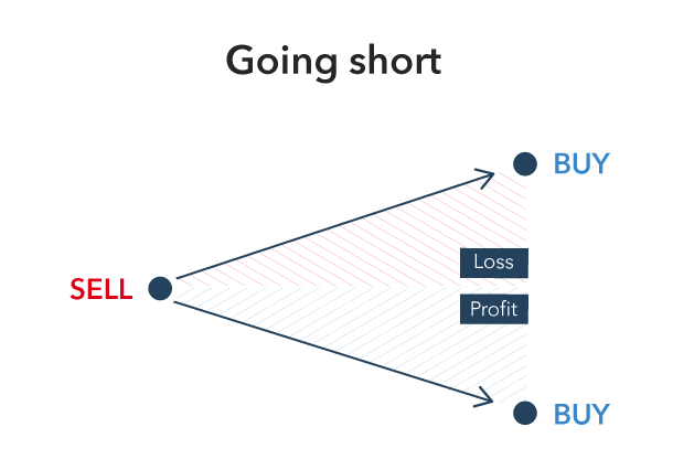 Buying and Selling Explained | Long vs Short Trades | IG AU