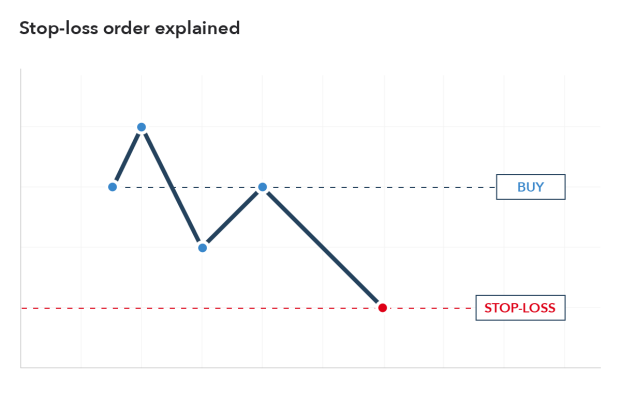 Stop vs Limit Orders: What are the Types of Orders in Trading? | IG AU