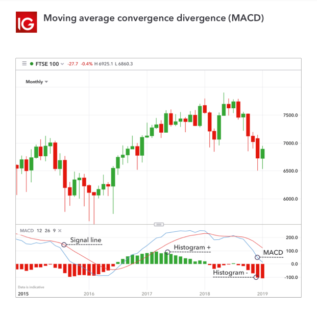 How to Use the MACD Indicator when Trading | IG AU