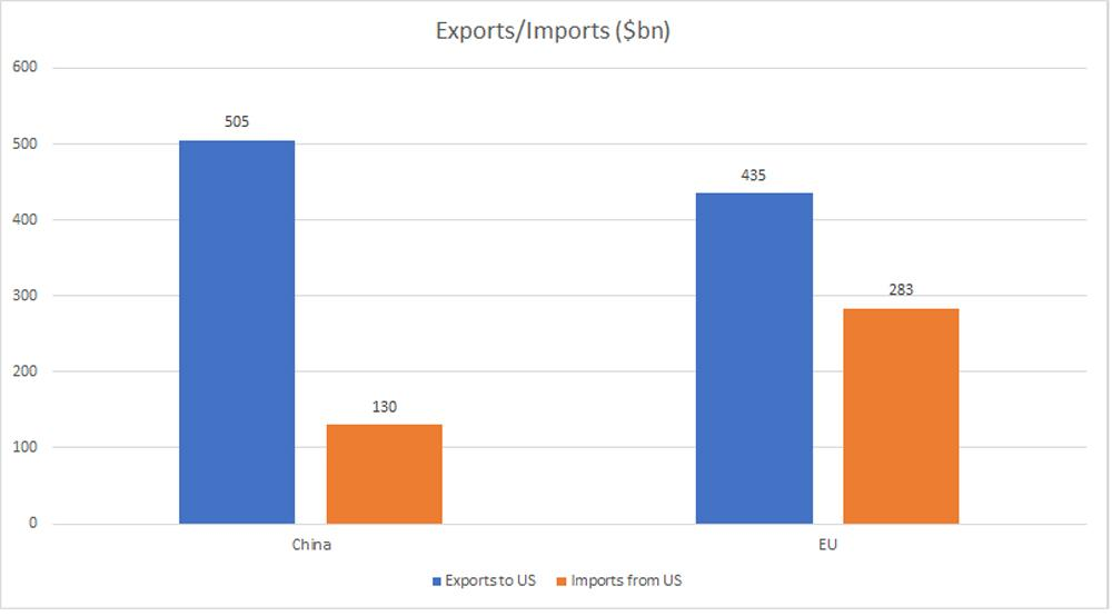 Trade imports and exports