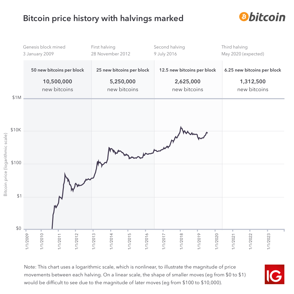how does cryptocurrency increase in value