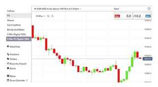 Ig markets binary fx options betting lines college football 2021