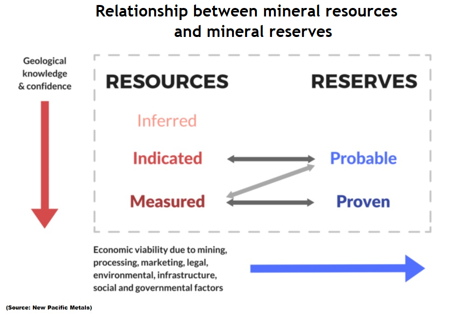 Relationship between resources and reserves chart