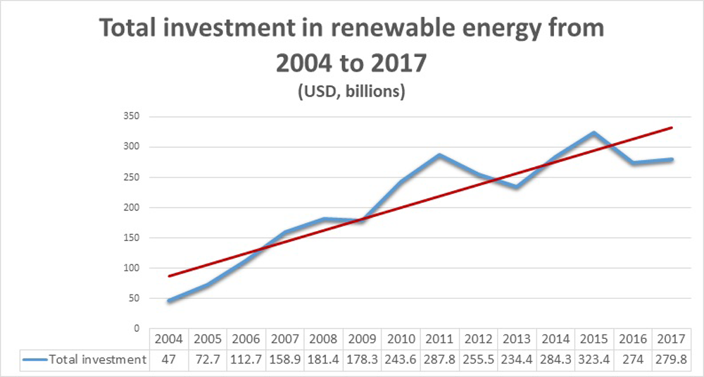Total investment in renewable energy chart