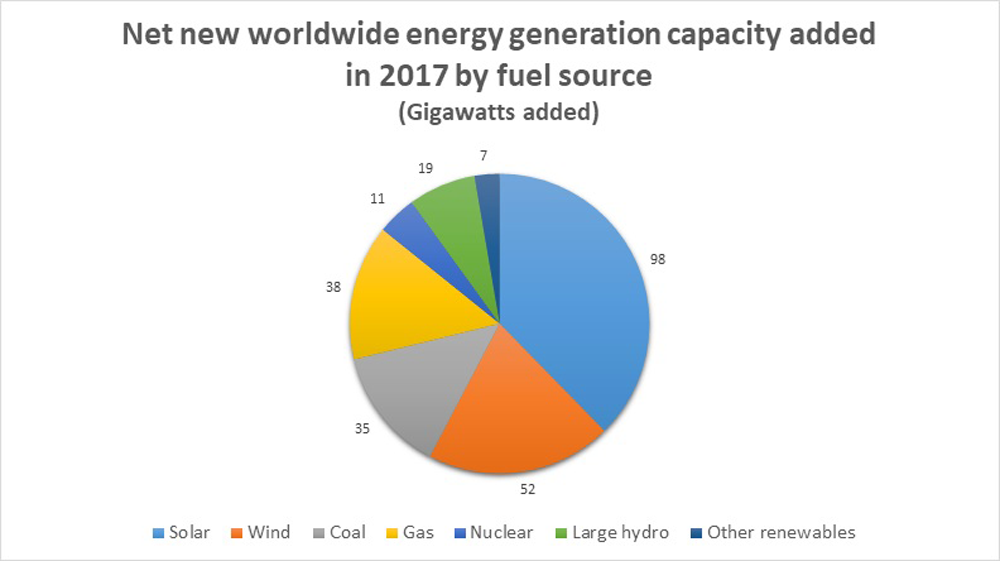 Worldwide energy generation capacity chart