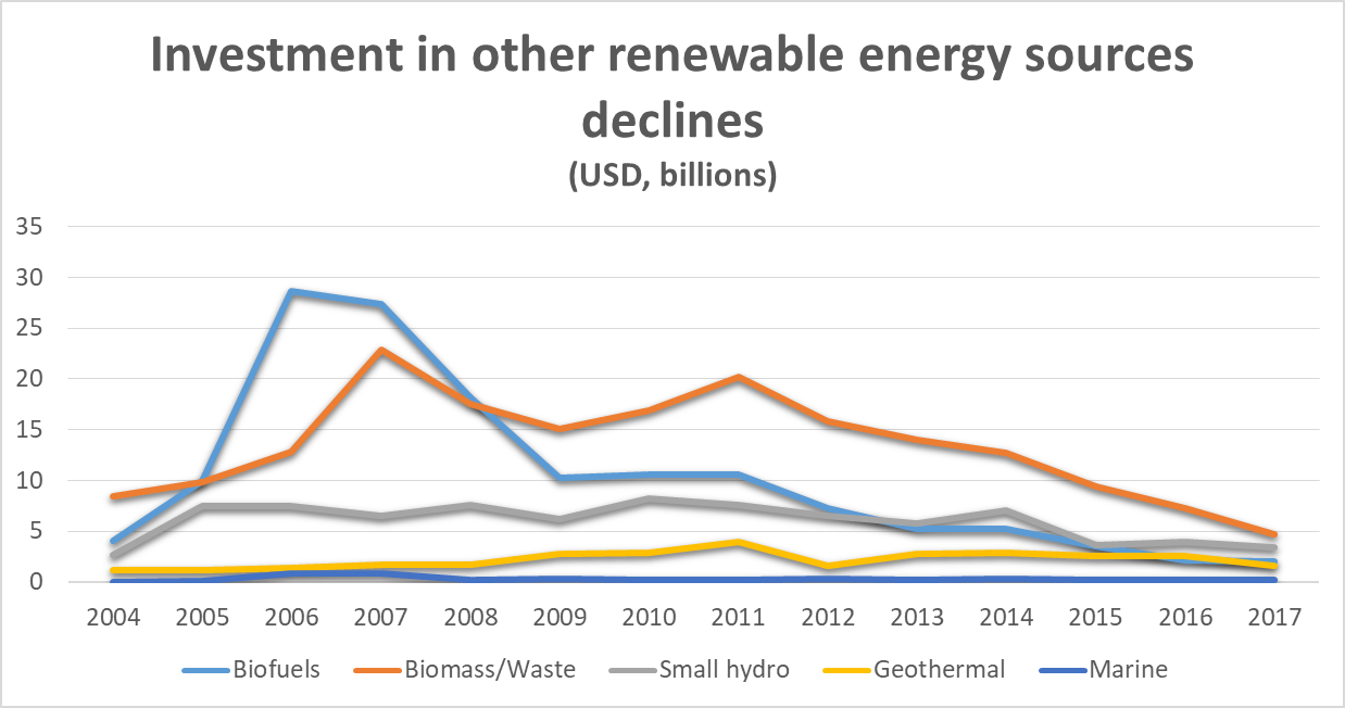 Other renewable energy chart