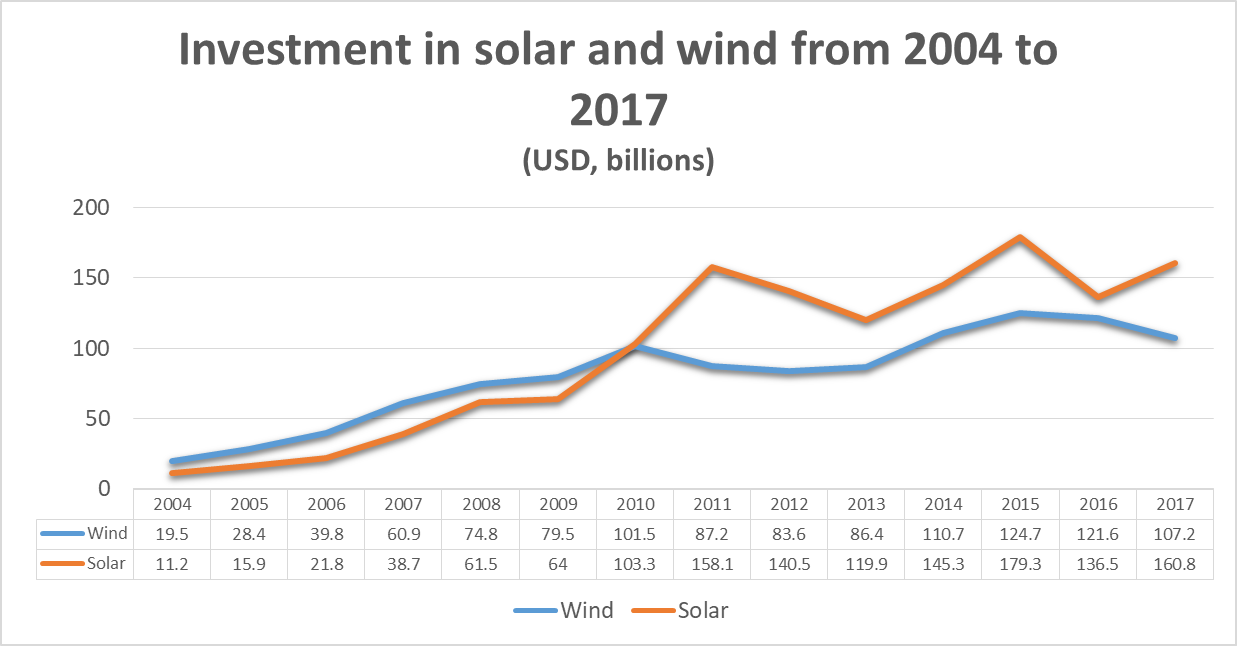 Solar and wind chart
