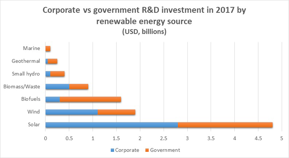 Corporate versus government investment via source chart