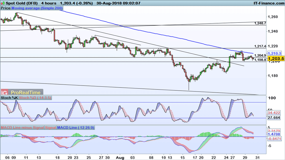 Technical Analysis Key Levels For Gold And Crude Ig Swiss