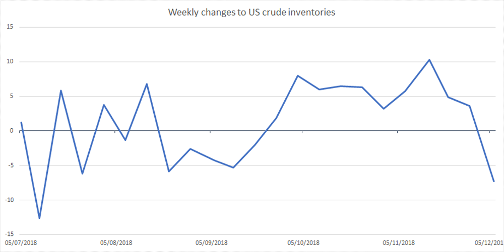 Weekly inventories chart