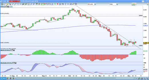 Daily Brent chart