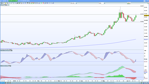 USD/TRY chart