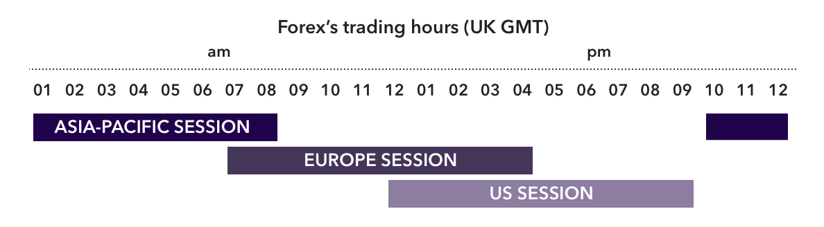 Forex Trading Hours Uk Gmt