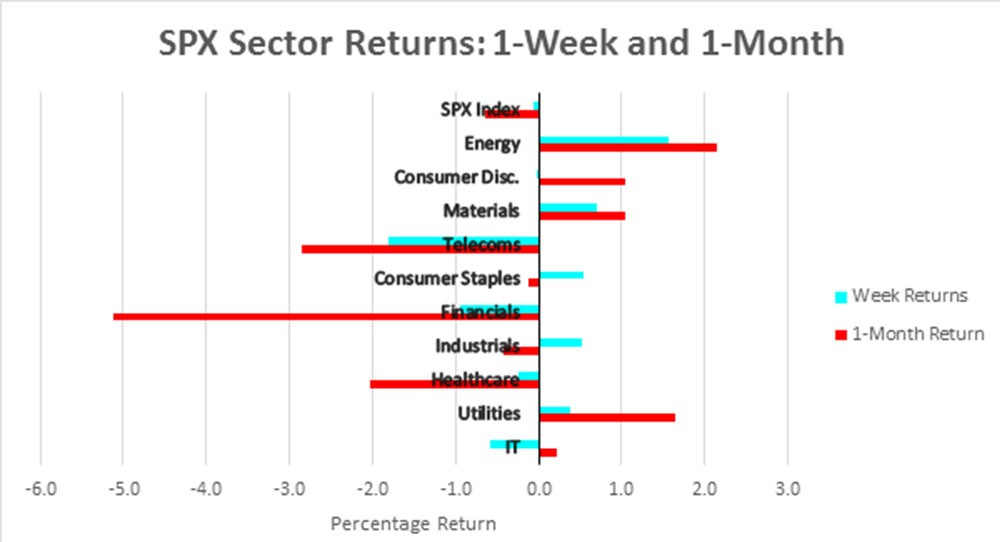 SPX Sector Returns 110417