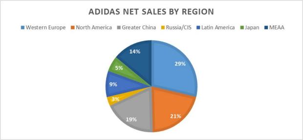 reebok vs nike vs adidas