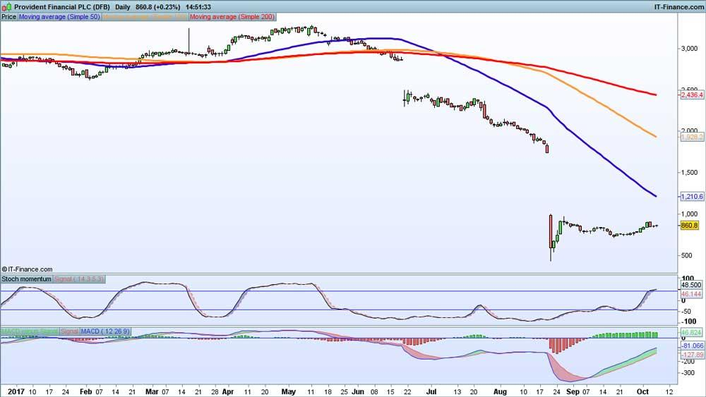 Provident price chart
