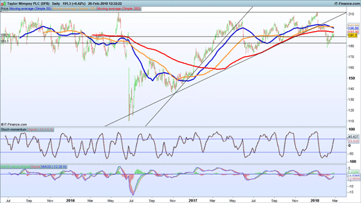 Taylor Wimpey chart