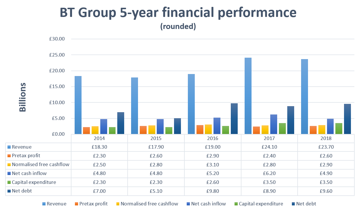 BT Group five-year performance