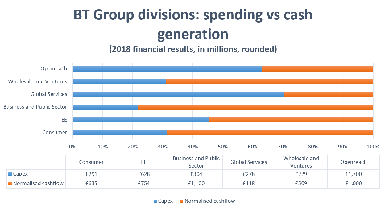 BT Group divisions: spending vs. cash