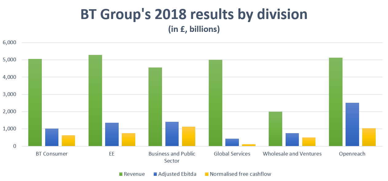 BT Group's 2018 results