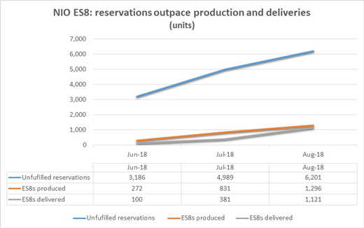NIO reservations chart