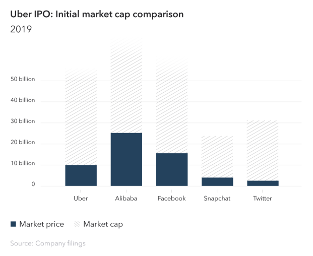 Uber IPO valued at up to $90 billion, SEC filing confirms