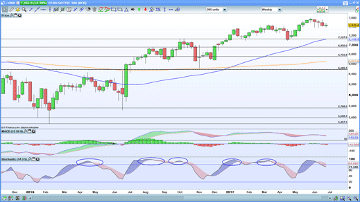 FTSE weekly chart