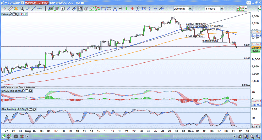 EUR/GBP 4 hour chart