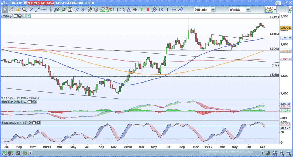EUR/GBP weekly chart
