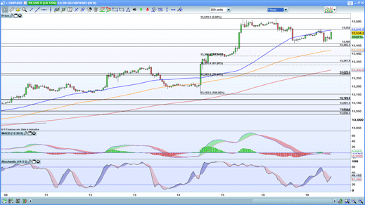 GBP/USD hourly price chart