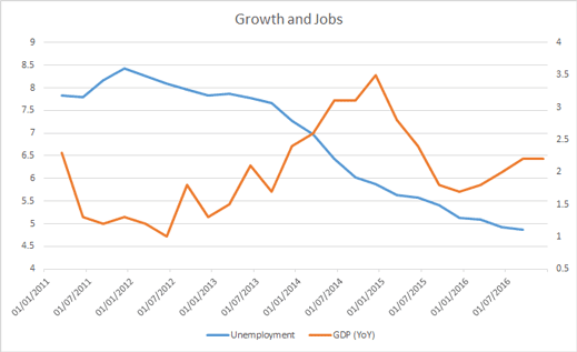 growth and jobs