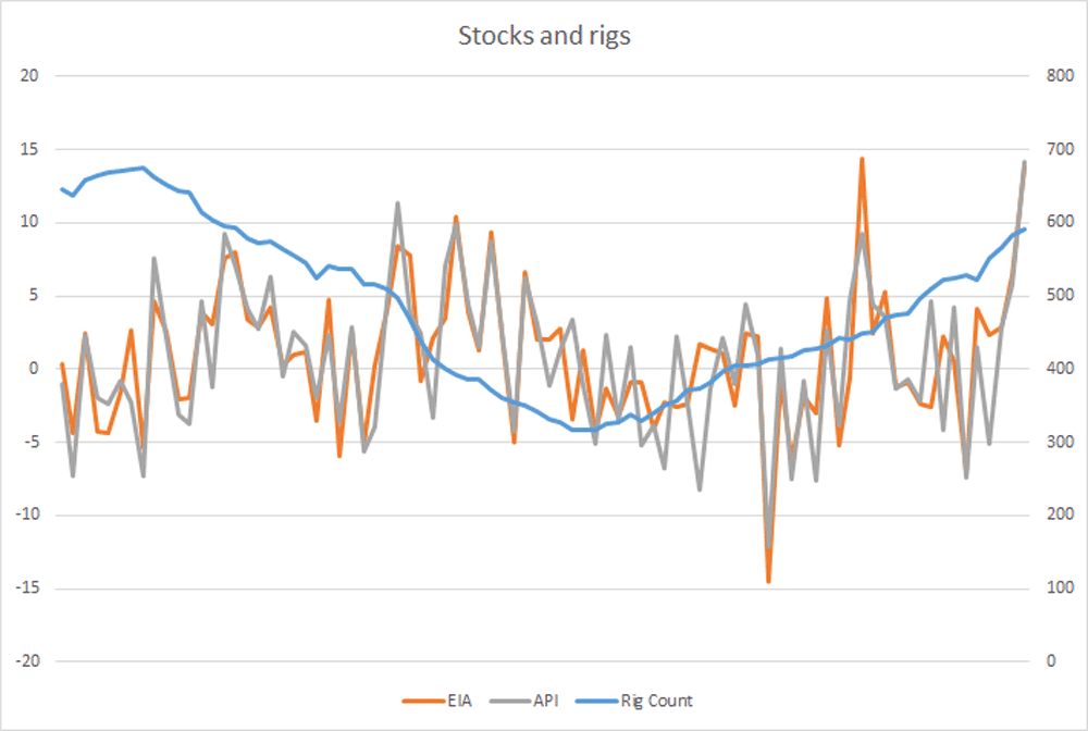 Stocks and rigs growth chart