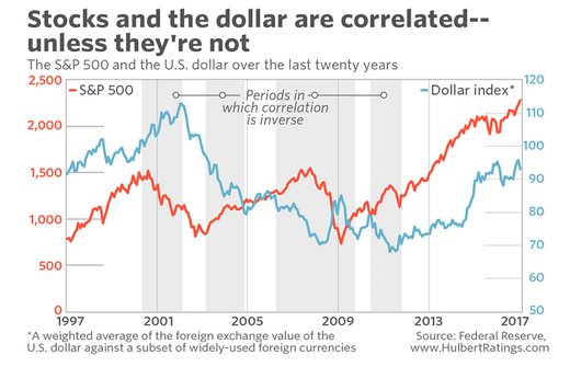 US dollar vs. stocks