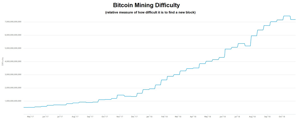 Bitcoin mining difficulty chart