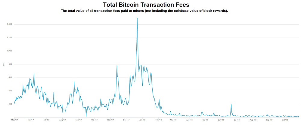 Total transaction fees chart