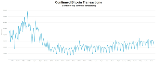 Confirmed bitcoin transactions chart