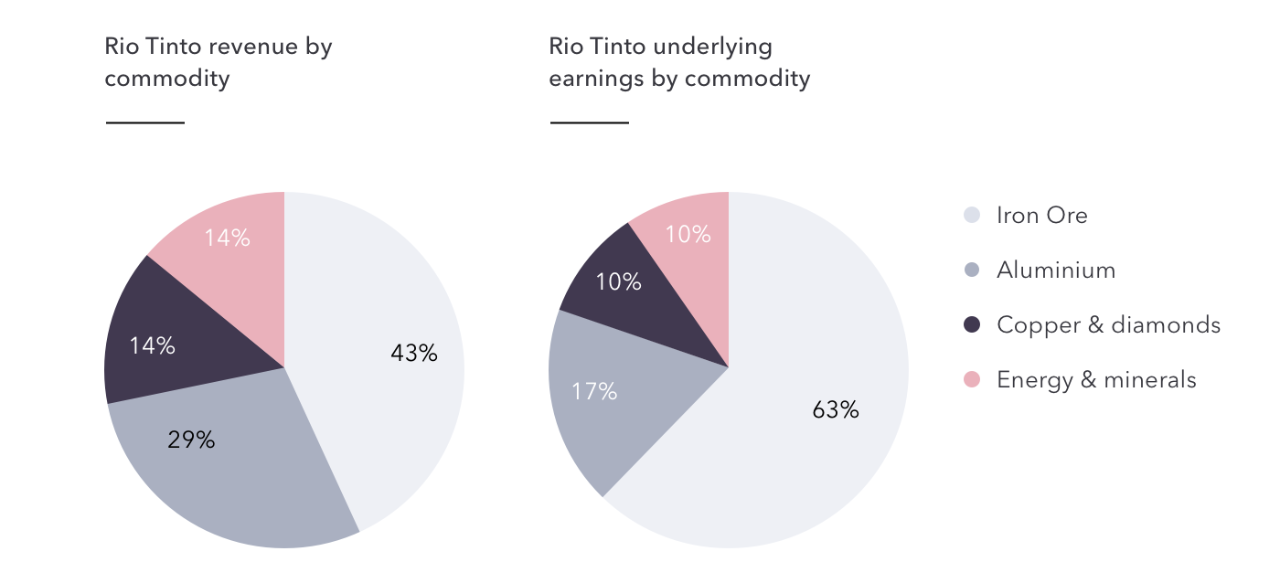 Rio Tinto by commodity