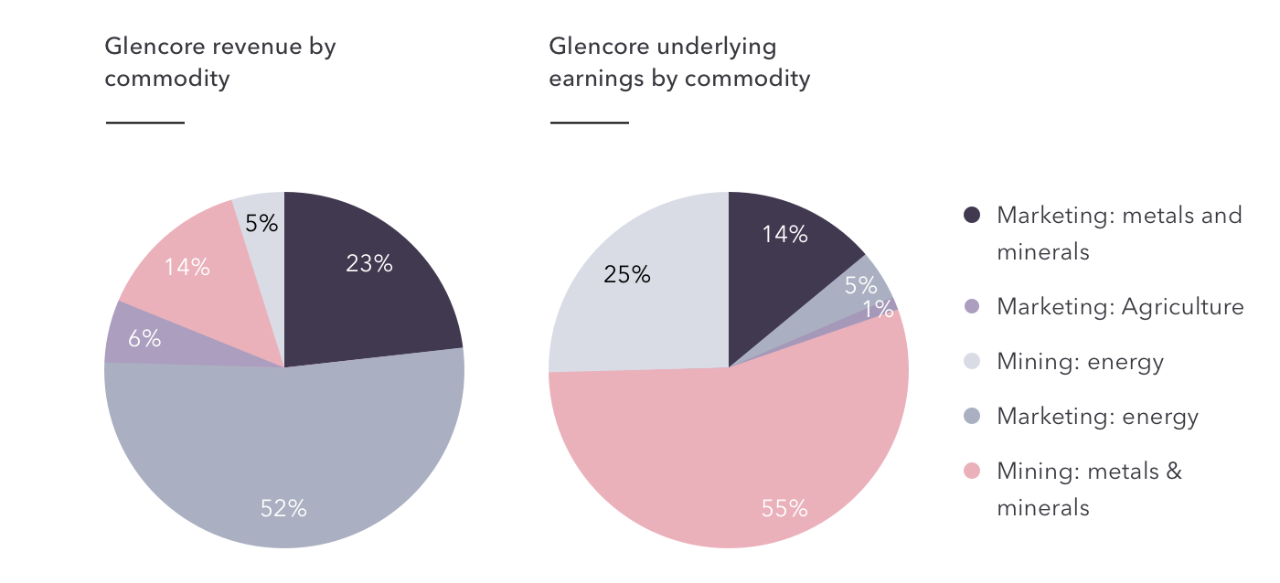 Glencore by commodity