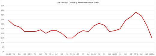 Amazon YoY quarterly revenue