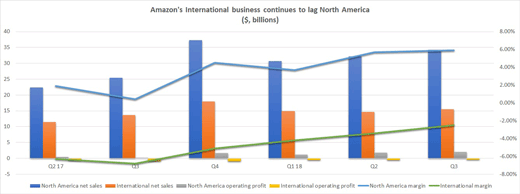 Amazon international business
